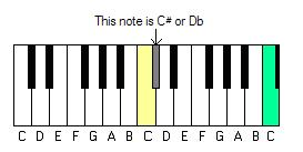 Keyboard showing C#/Dd - music theory