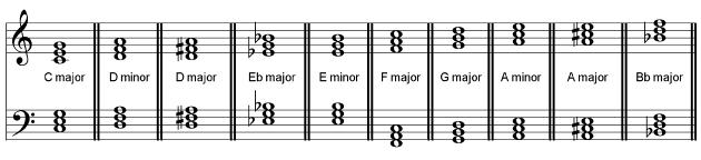 B Minor Triad 13. Tonic Triads