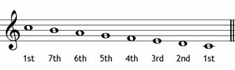 Degrees of C major descending - music theory