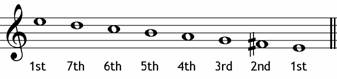 Degree of E minor melodic descending - music theory