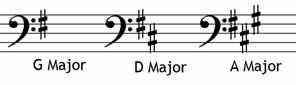 Position of sharps bass clef - grade two music theory