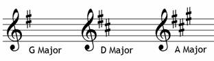 Position of sharps treble clef - music theory grade two