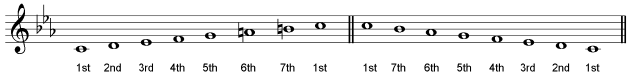 degrees-of-scale-c-minor
