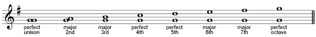 major scale intervals