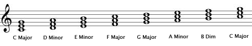 Chords in C major