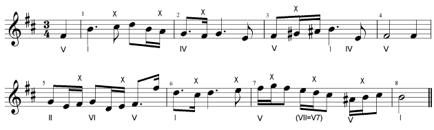 12  Composing a Melody: General Tips