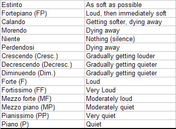 Image Result For Music Theory List