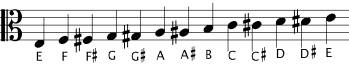 Chromatic scale in Alto clef