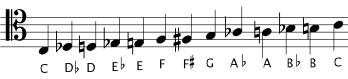 Chromatic scale in Tenor clef