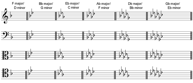 Image Result For Grade Music Theory Key Signatures