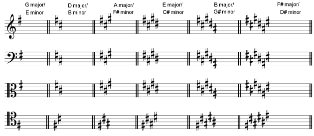 B Major Triad 5. Key Signatures