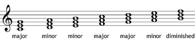 major minor or diminished