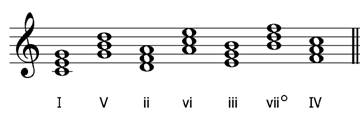 progression of fifths