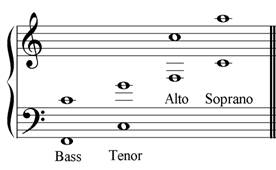 normal voice ranges for soprano, alto, tenor and bass