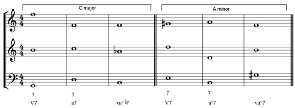 7ths table of 7th chords