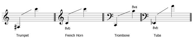 how to build range trombone