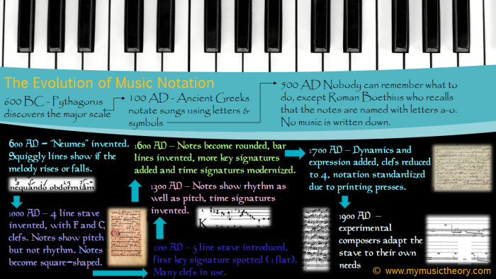 The Evolution of Music Notation